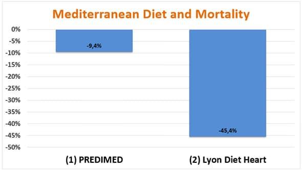 Dieta mediterranea e mortalità