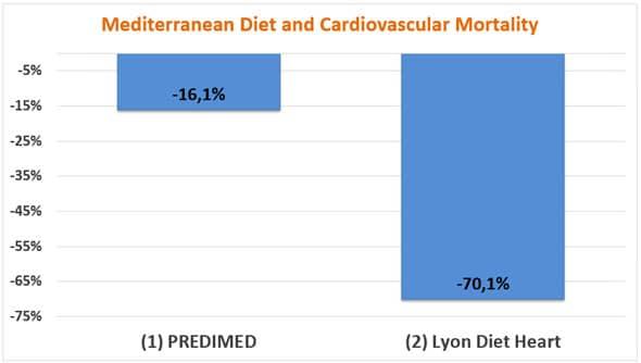 Dieta mediterranea e mortalità cardiovascolare