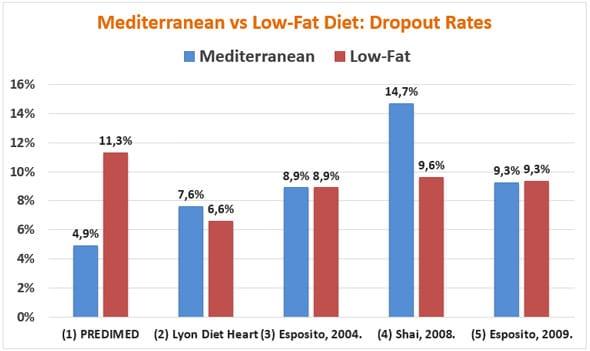 Dieta mediterranea e abbandono scolastico