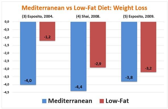 Dieta mediterranea e dimagrimento