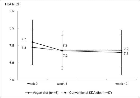 Vegan vs dieta KDA convenzionale su HBA1C