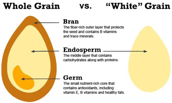 Cereali integrali vs raffinati